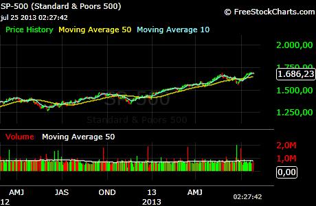 sp500-dnevni-graf