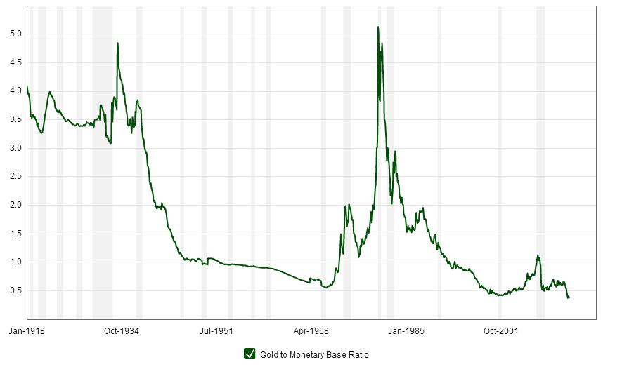 Zlato v razmerju s količino denarja v obtoku