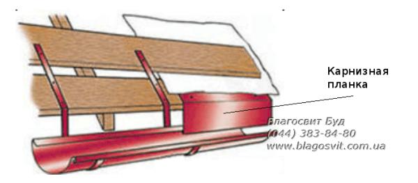 Капельник и карнизная планка для крыши из металлочерепицы