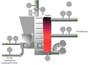 Автоматизация угольной котельной (п. Оловянная)