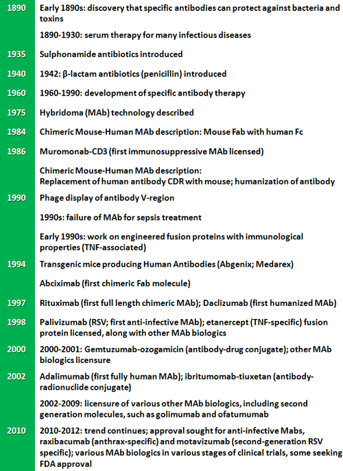 Evolution of antibody therapeutics in US