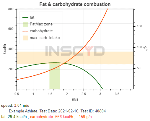 INSCYD software showing fat combustion and carbohydrate combustion for runners