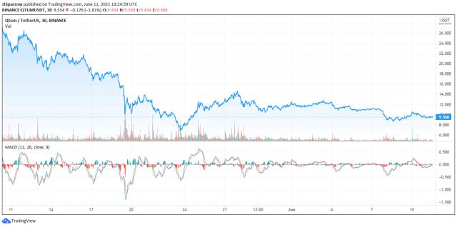 Qtum price chart June 11