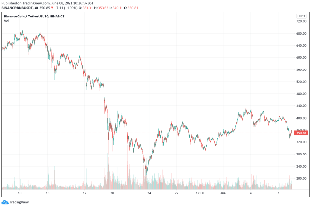 best cryptocurrencies to buy - Bnb price chart June 8