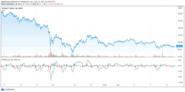elrond price chart june 11