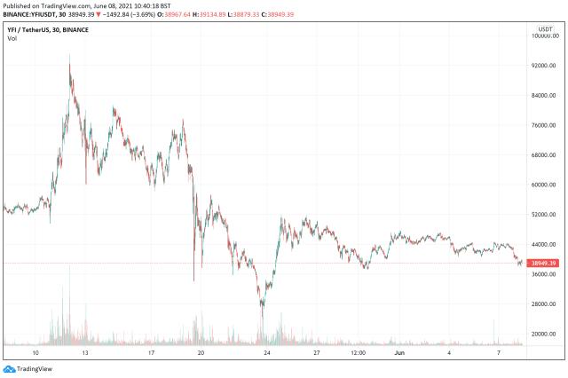 best cryptocurrencies to buy - yfi price chart June 8