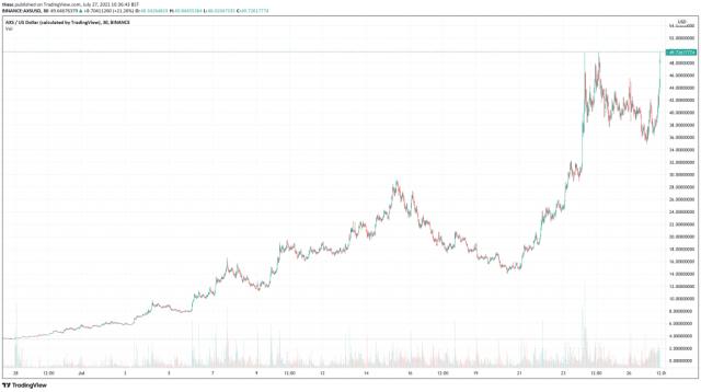 Axie Infinity (AXS) price chart.