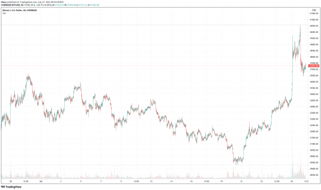Bitcoin (BTC) price chart - 5 Best Cryptocurrency To Buy At Cheap Prices.
