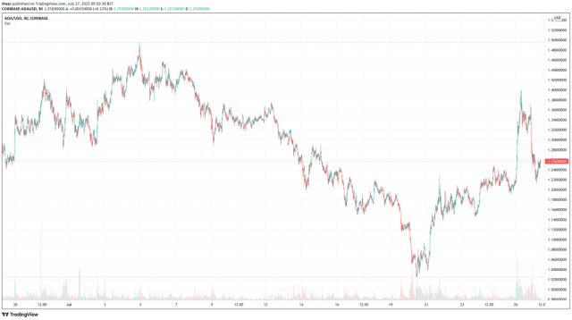Cardano (ADA) price chart - 5 best cryptocurrency to buy at cheap prices.