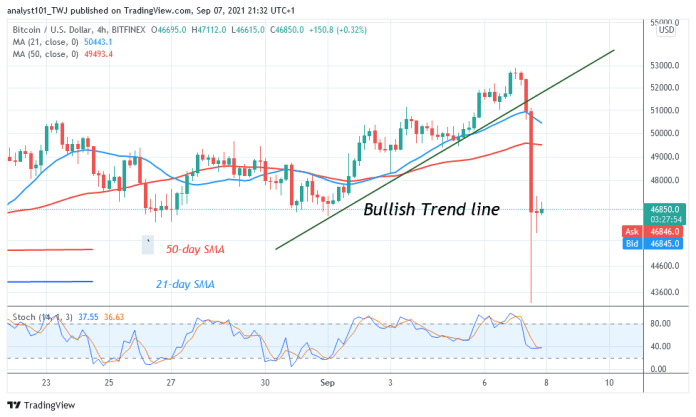 Bitcoin (BTC) Price Prediction: BTC / USD plunges to a low of $ 43,000 as Bitcoin resumes its downward correction