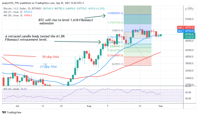 Bitcoin (BTC) Price Prediction: BTC / USD drops sharply and pulls back as Bitcoin retests $ 50,000
