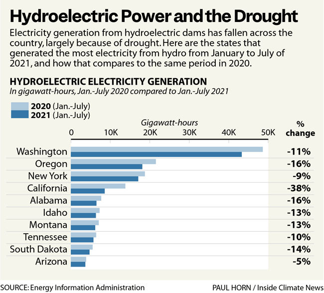 Hydroelectric Power and the Drought