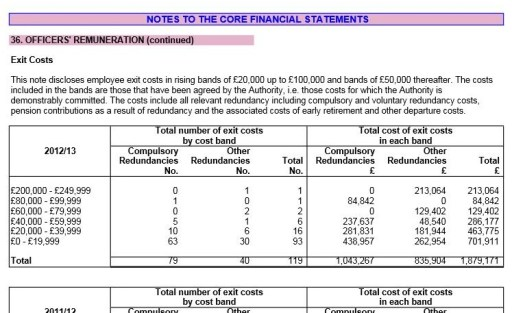 An extract from Croydon Council's own annual accounts which show the £213,064 pay-off to a departing senior executive