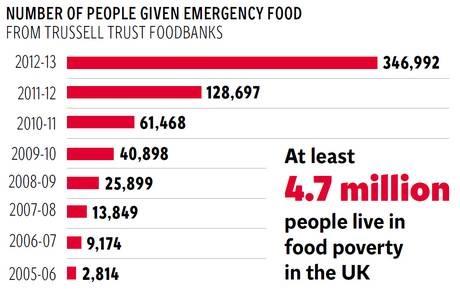 Food bank graph