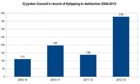 Fly-tipping in Ashburton 2009-2013