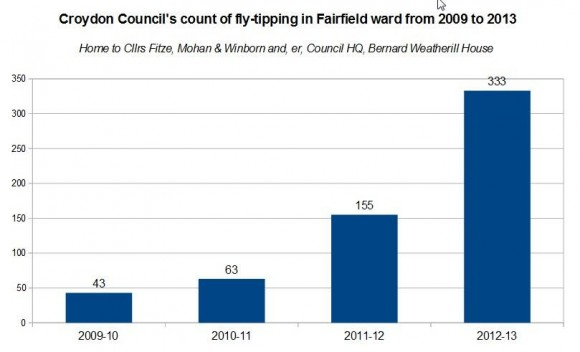 Fairfield fly-tipping