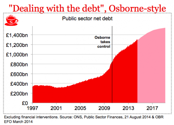 How the right-leaning magazine The Spectator has charted Gideon Osborne's performance as Chancellor, based on official figures