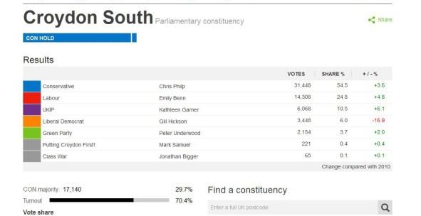 Croydon South result