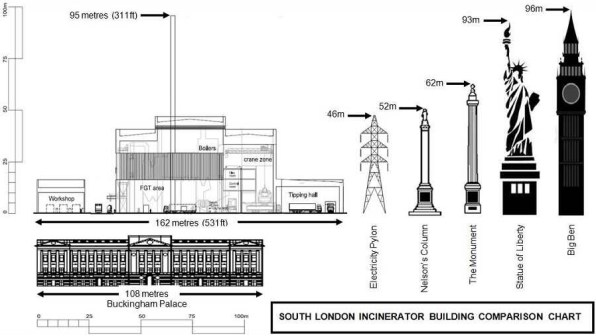 The true scale of the Viridor incinerator being build at Beddington Lane