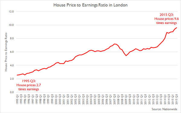 London home prices to earnings