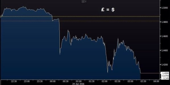 How the currency markets reacted overnight to the news of the Referendum's Bexit vote