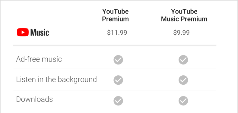 youtube music features, spotify vs youtube music