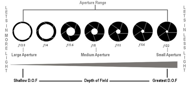 Role of aperture, Photography Tips for DSLR