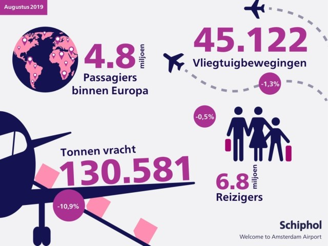 Schiphol publiceert maandelijks de groeicijfers (Bron: Schiphol)