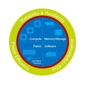 Figure 1: Intel(R) Scalable System Framework