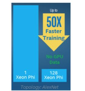Figure 3: A 50x decrease in time-to-model compared to a single Intel Xeon Phi node *