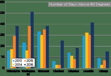 days-above-90_inside-lines-2