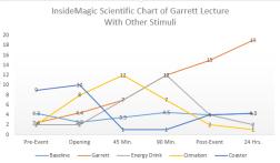 Dan Garrett Lecture Analysis Chart