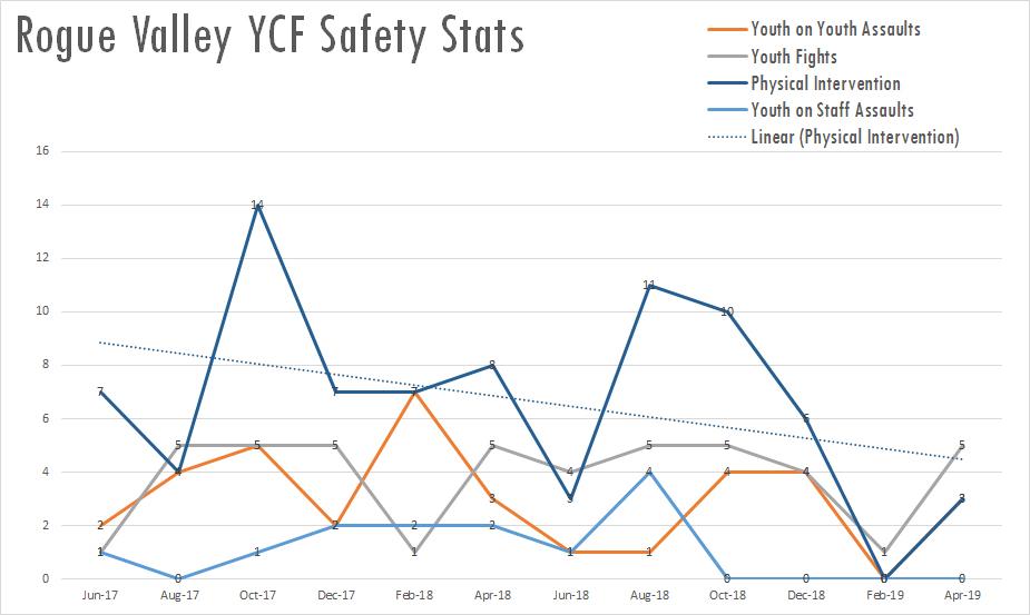 RVYCF safety stat chart