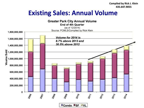 Annual Sales Volume