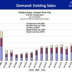 Existing Sales Q3 2020