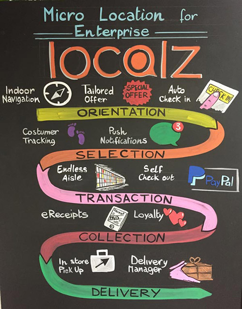 Localz, endless aisle, retail, retail innovation, technology trends in business, trend tours, click and collect