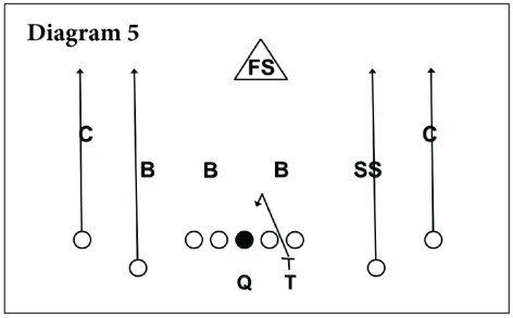 Simplicity In The Vertical Passing Game – 4 Verticals [Video] - AFCA Insider