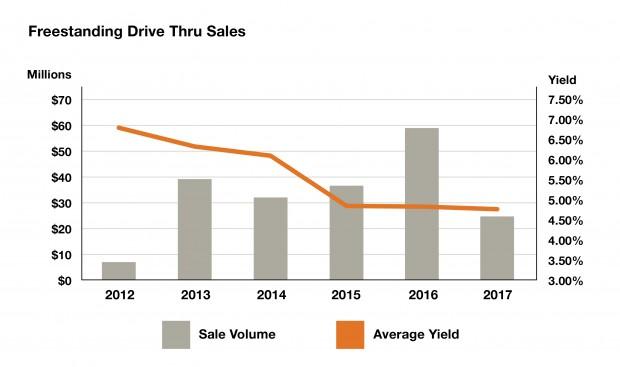Freestanding Drive Thru Sales