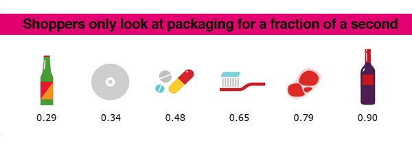 Average time spent looking at packaging instore in seconds. Source: TNS
