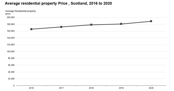 Chart 1: Average residential property price, 2016 to 2020, Scotland