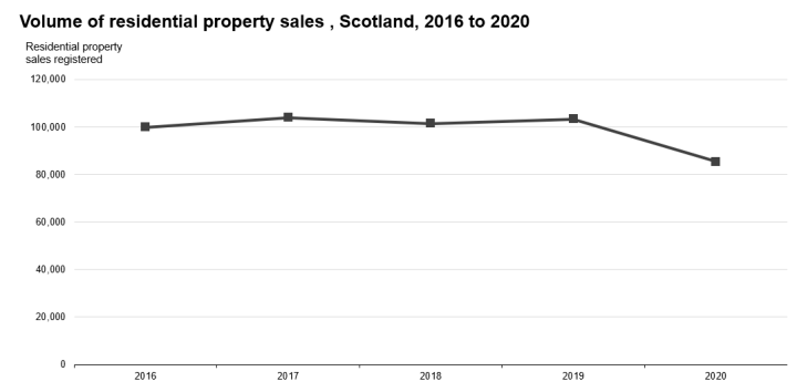 Chart 3: Volume of residential property sales by year, Scotland, 2016 to 2020