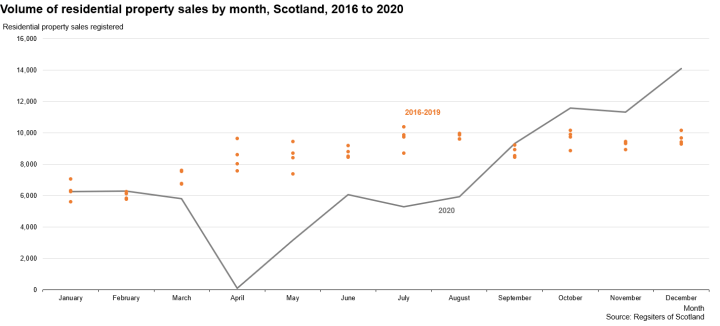Chart 4: Volume of residential property sales by month, Scotland, 2016 to 2020