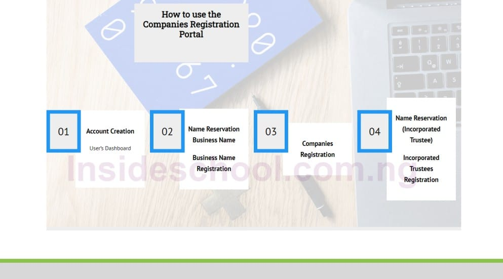Companies Registration Portal 1 - Corporate Affairs Commission (CAC) Registration Portal Login 2021/2022 and How to Register a Business Name on CAC Portal