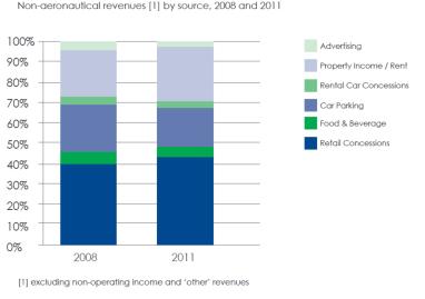 non aeronautical revenue by source