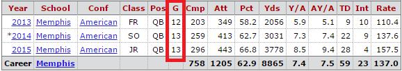 NFL Draft - Re-hashing Paxton Lynch