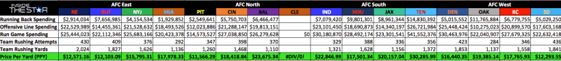 The Star News - Introducing Price Per Yard: Evaluating the 2013 NFL Season 1