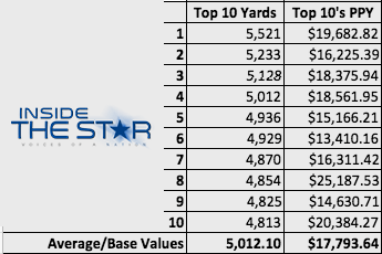 Cowboys Headlines - Price Per Yard: 2013, 2014, 2015, & The Noticeable Trends 9