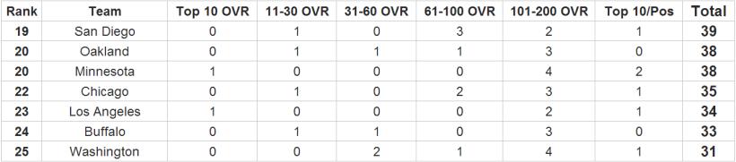 Fantasy Football - Complete 32-Team NFL Fantasy Football Ratings 3
