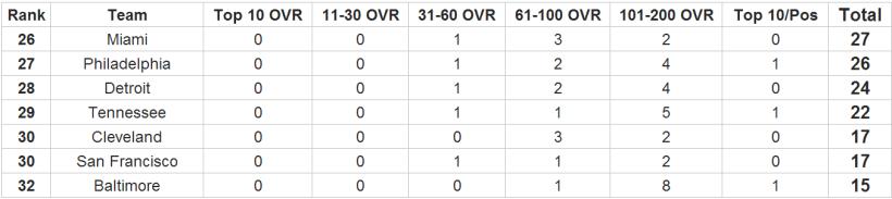 Fantasy Football - Complete 32-Team NFL Fantasy Football Ratings 4