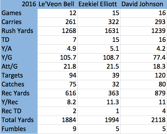 Ezekiel Elliott vs Le'Veon Bell vs David Johnson: Who's #1? 1